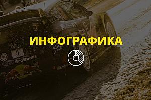 WRC Самое интересное WRC 2017: главные герои
