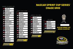 Das Chase-Grid im NASCAR Sprint-Cup 2016 nach Phoenix