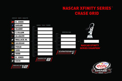 NASCAR XFINITY Series Chase Grid