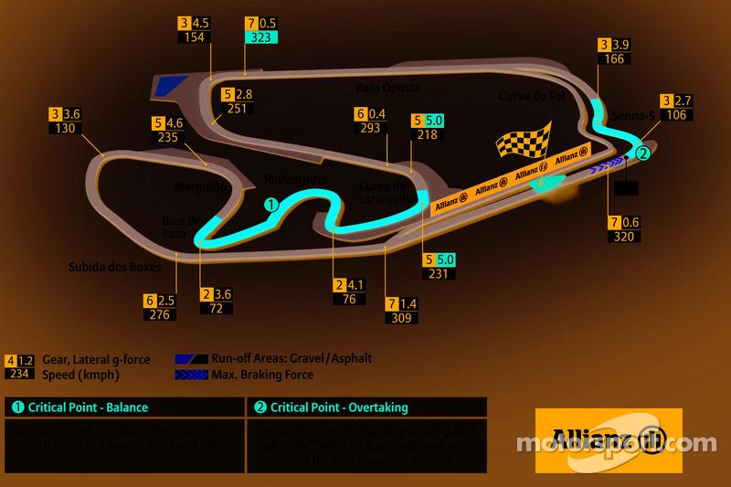 Interlagos, Brazilian GP