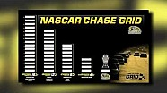 NASCAR announces Chase format change