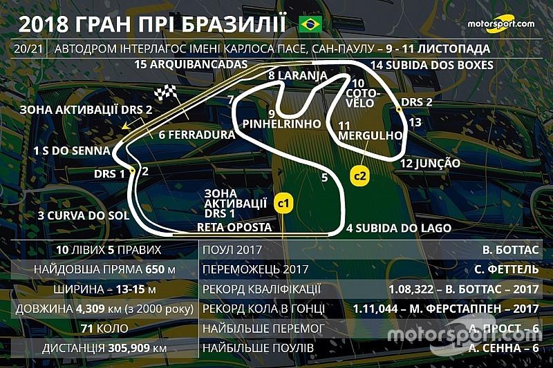FIA збільшила другу зону DRS на трасі в Бразилії на 100 метрів