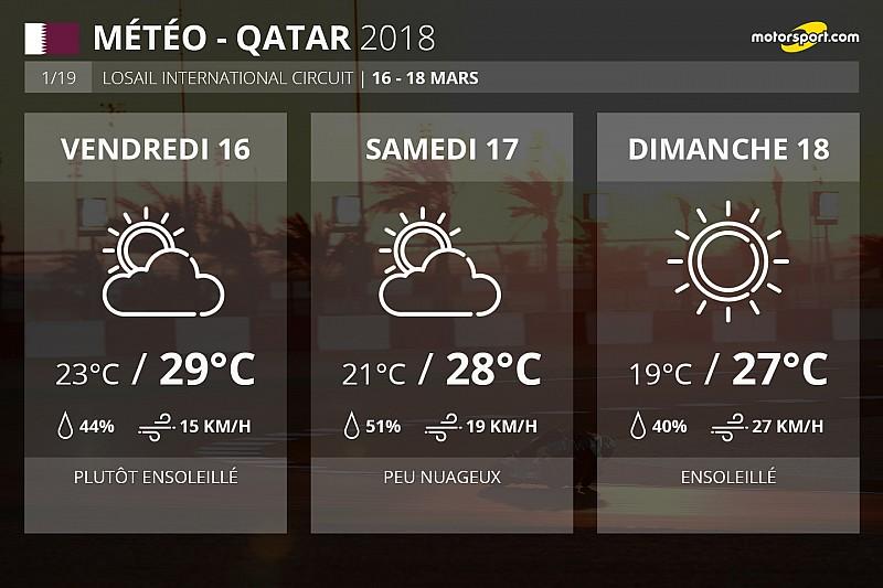 Météo - Pas de pluie attendue pour le GP du Qatar
