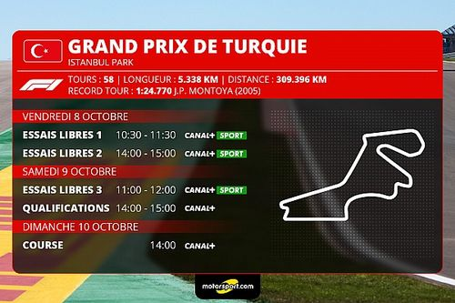 GP de Turquie F1 - Programme TV et guide d'avant-course