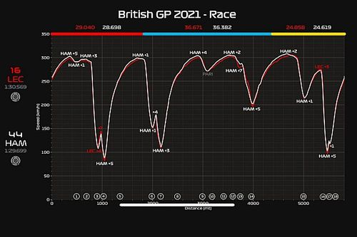 La telemetría y diferencias del Mercedes y Ferrari en Silverstone