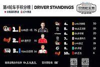 F1电竞中国冠军赛·职业联赛第四轮:袁一帆两度逆转,继续领跑积分榜