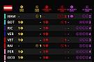 Гран При Австрии: шины на гонку