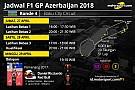 Formula 1 Jadwal lengkap F1 GP Azerbaijan 2018