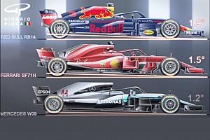 Comparaison - Les empattements et inclinaisons des F1