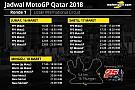Jadwal lengkap MotoGP Qatar 2018