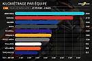 Stats Barcelone - Le bilan détaillé de la première semaine