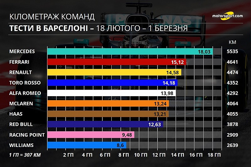 Вся інфографіка передсезонних тестів Ф1 2019 року