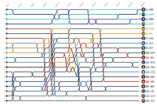 GP de Francia F1: Timeline vuelta por vuelta