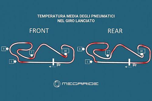 Simulazione MotoGP: a Barcellona si stressa la gomma