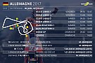 MotoGP Le programme du Grand Prix d'Allemagne