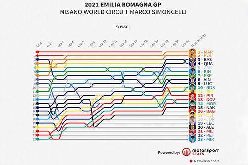 GP de Emilia Romagna MotoGP: Timeline vuelta por vuelta