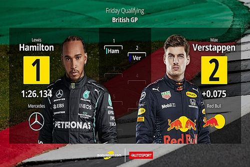 Parrilla de salida para la Carrera Sprint del GP de Gran Bretaña F1