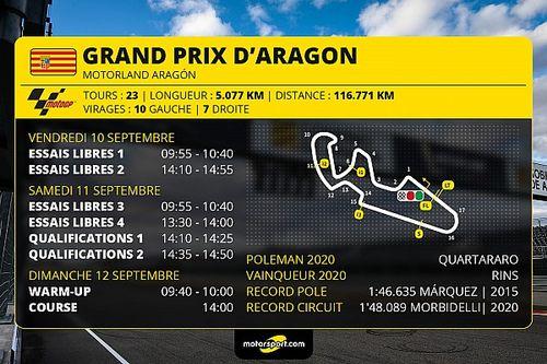 GP d'Aragón MotoGP - Programme et guide d'avant-course