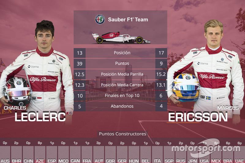 La comparación entre compañeros de equipo en 2018. Pasa las fotos para ver los demás pilotos