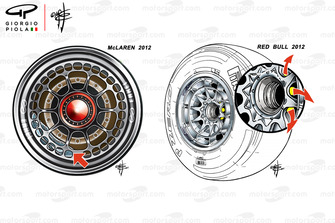 McLaren MP4-27 and Red Bull RB8 wheels comparison