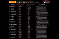 Pirelli tire allocations - Monaco GP