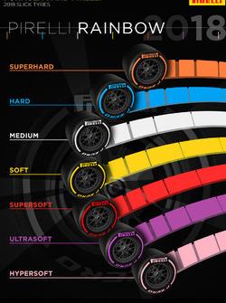 Pirelli-Reifen für die F1-Saison 2018