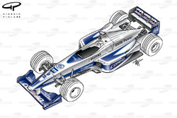 Vue d'ensemble de la Williams FW22
