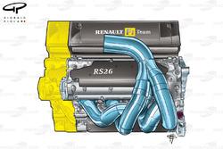 Renault R26 2006 V8 v V10 engine length comparison