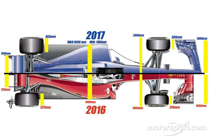 Aerodynamik-Reglement 2017, von oben