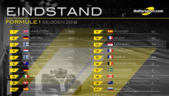 Eindstand Formule 1-seizoen 2018