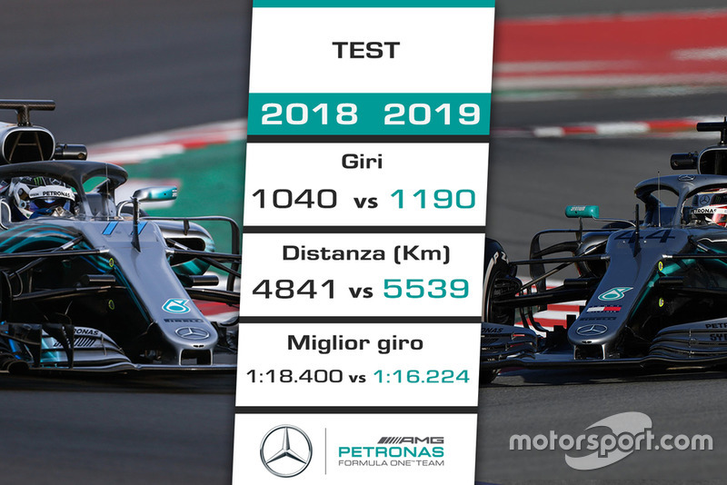Mercedes-AMG F1: confronto 2018 vs. 2019