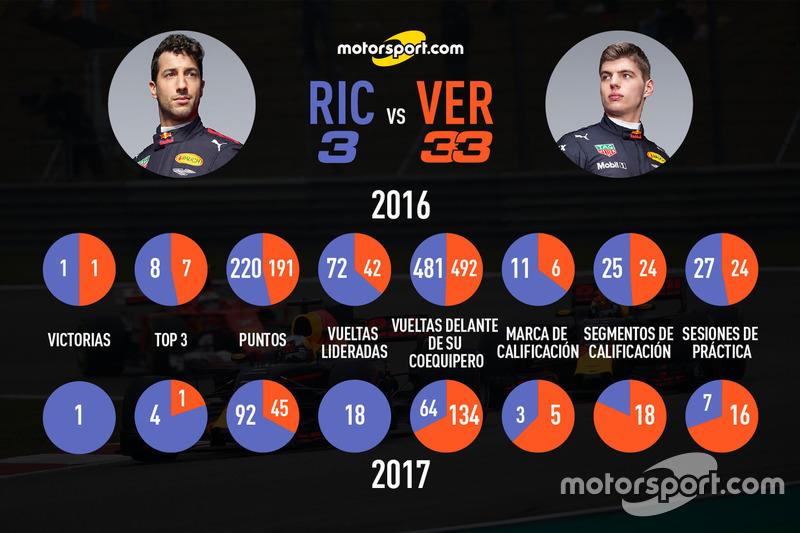 Mano a mano, Ricciardo vs Verstappen