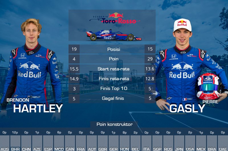 Rapor F1 2018, Pierre Gasly, Brendon Hartley, Toro Rosso