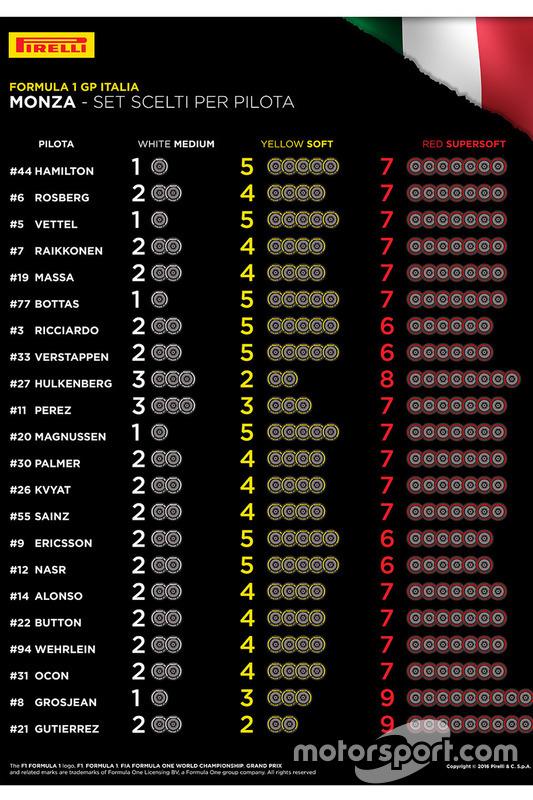 Pirelli: scelta gomme di piloti e team per Monza