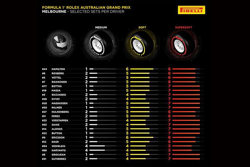 Opciones de asignación de neumáticos Pirelli por piloto para el GP de Australia