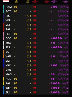 Auswahl der Reifenmischungen für den GP Monaco