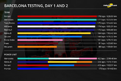 Barcelona testing, day 1 and 2 infographic