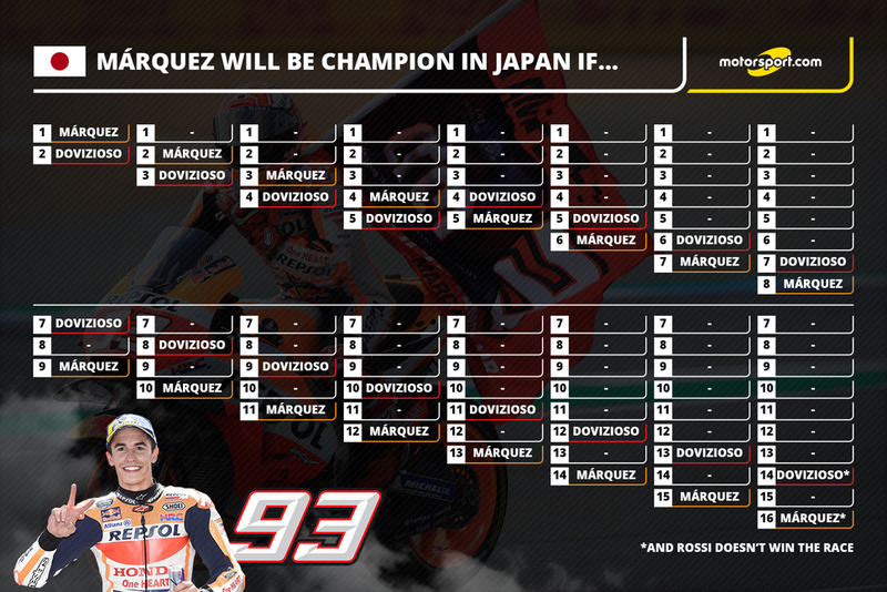 Marquez Champion in Japan if...