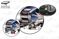 Conditionneurs de flux d'air de la Red Bull RB11