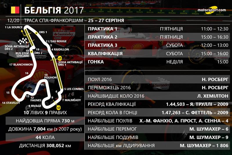 Розклад гоночного вікенду Гран Прі Бельгії 2017 року