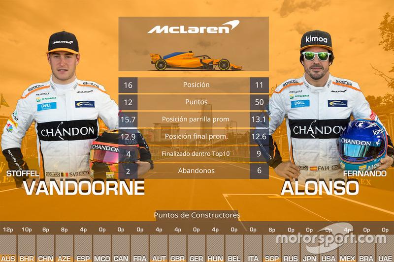 Duelo entre compañeros de equipo McLaren: Stoffel Vandoorne vs. Fernando Alonso