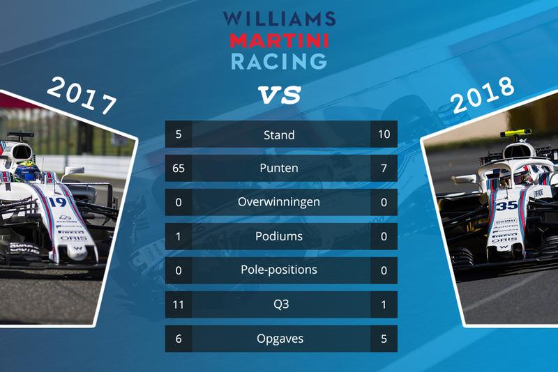 Williams - vergelijking 2017 en 2018 na 15 races