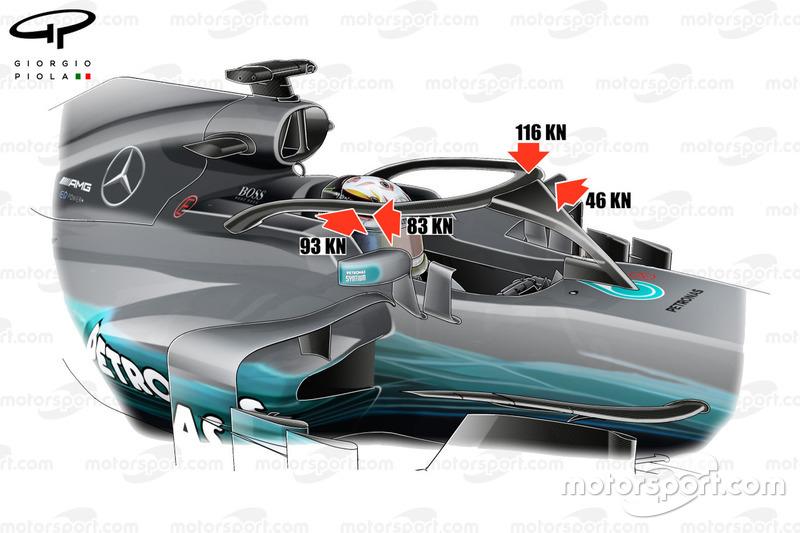 Mercedes F1 W08, краштест Halo