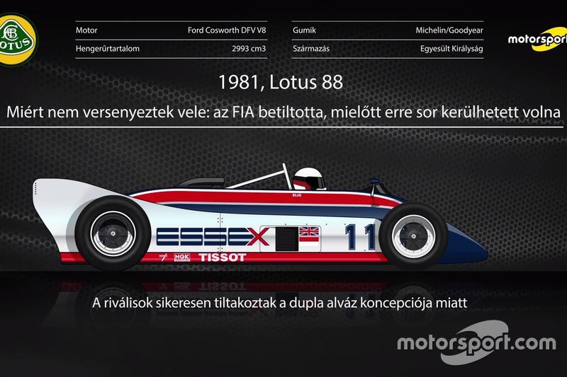 Forma-1 F1-es autók, melyekkel sosem versenyeztek (videó)