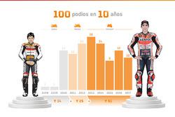 Marc Márquez, 100 podios