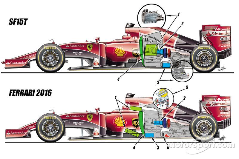 Сравнение Ferrari 2015 и 2016 годов