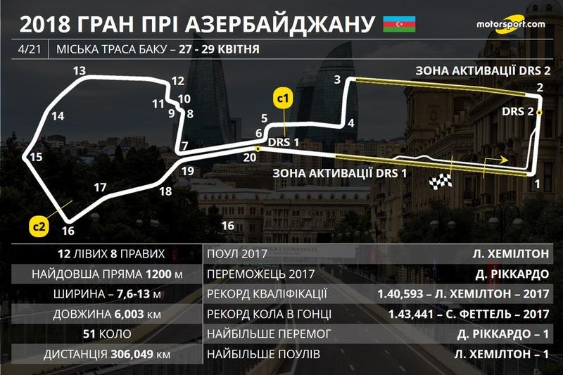 Прев'ю Гран Прі Азербайджану 2018 року