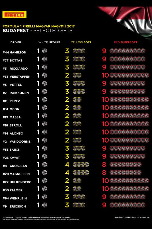 Auswahl der Reifenmischungen für den GP Ungarn 2017
