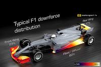 Distribución típica de carga aerodinámica de F1
