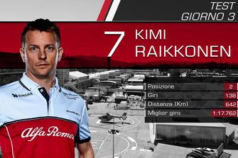 Giorno 3: Kimi Raikkonen, Alfa Romeo Racing